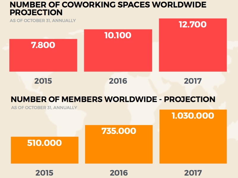 data tren coworking global 02